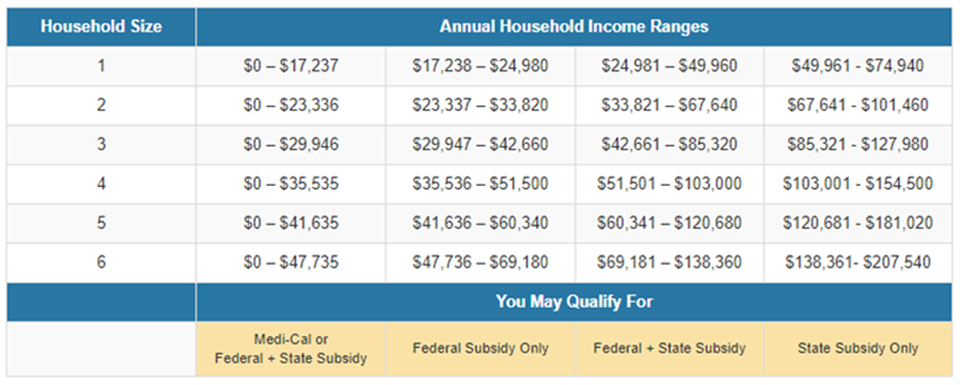 Annual Income Ranges